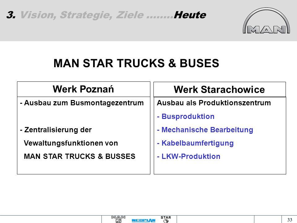 32 3. Vision, Strategie, Ziele Integration Salzgitter / Posen – Projekt 1 Fertigungsverbund NiederflurH. Bartosch TP PosenH. Zimmermann TP Starachowic