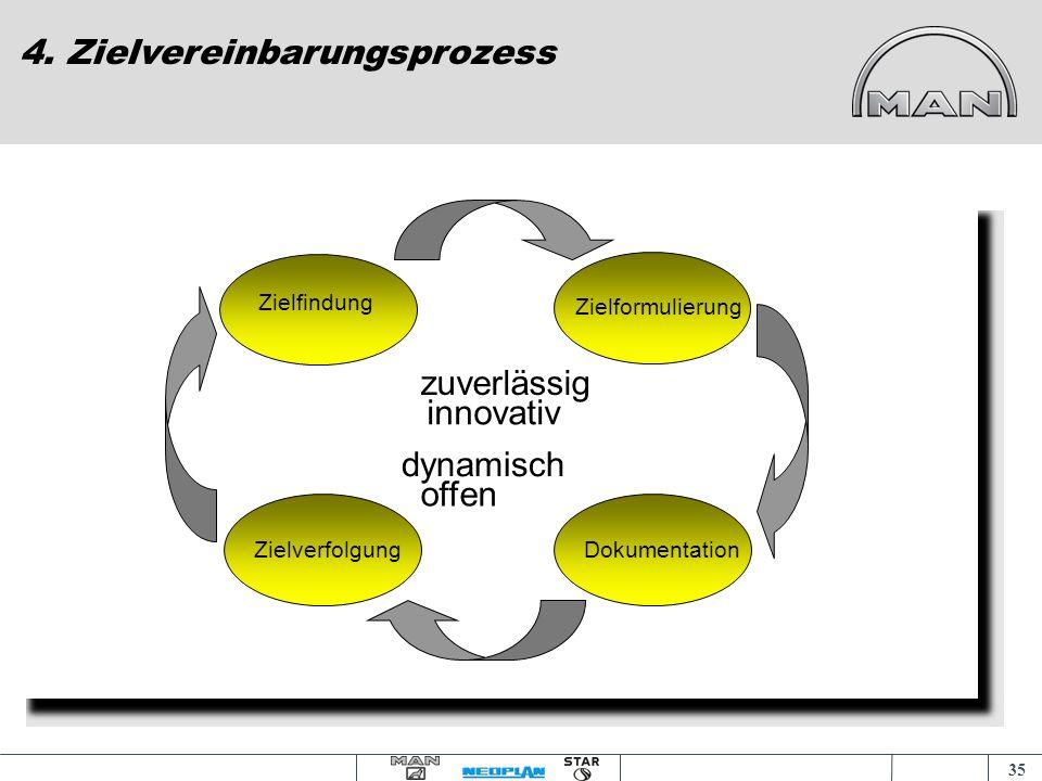 34 4. Zielvereinbarungsprozess Vortrag an der Akademia Ekonomiczna am 18.11.2004 und 09.12.2004 in Posen