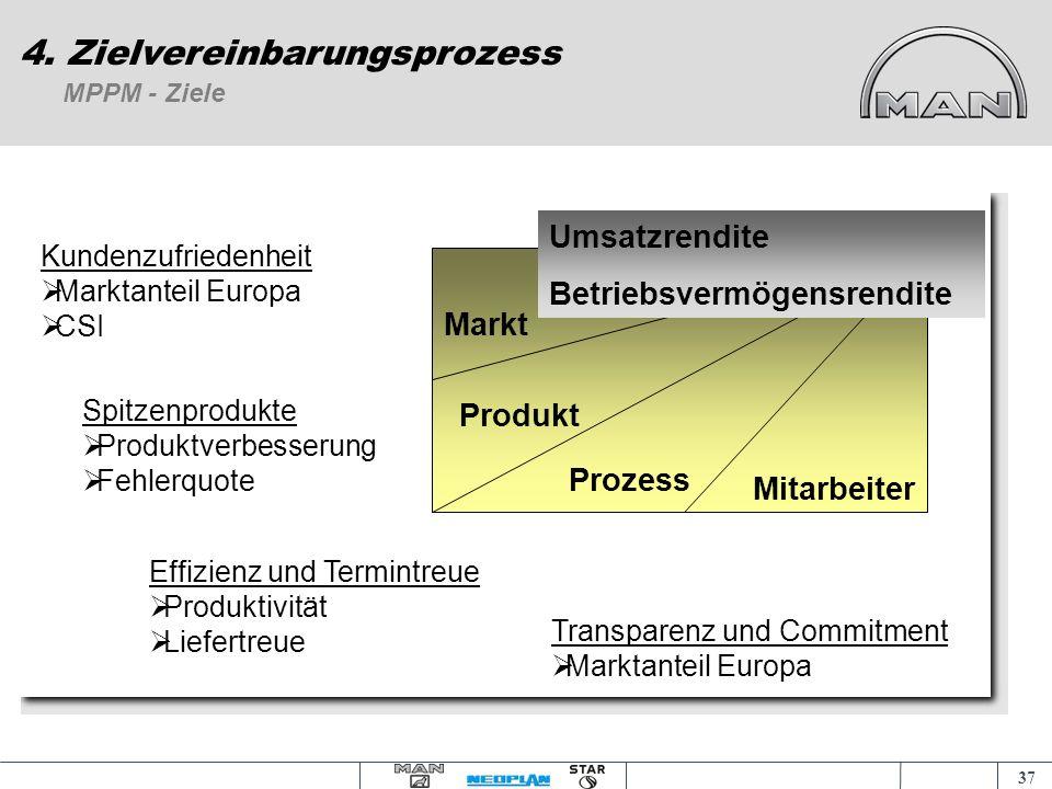 36 Zielsetzung von Zielvereinbarungen 4. Zielvereinbarungsprozess Ziele vereinbaren und nicht vorgeben !