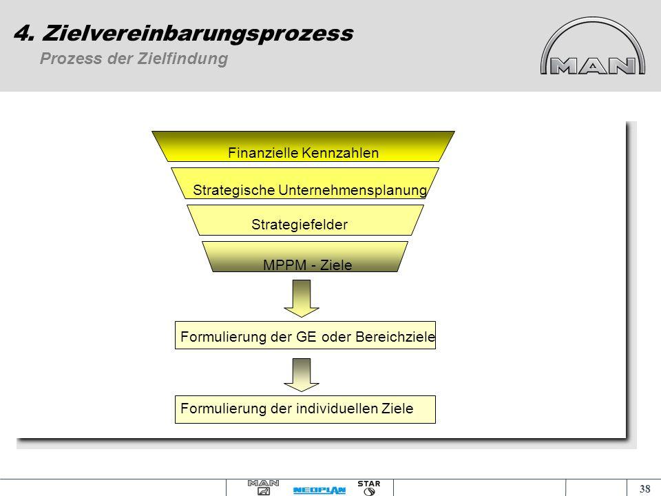 37 MPPM - Ziele 4. Zielvereinbarungsprozess Kundenzufriedenheit Marktanteil Europa CSI Spitzenprodukte Produktverbesserung Fehlerquote Effizienz und T