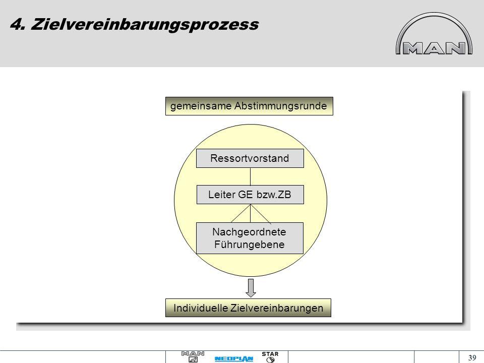 38 Prozess der Zielfindung 4. Zielvereinbarungsprozess MPPM - Ziele Strategische Unternehmensplanung Strategiefelder Formulierung der individuellen Zi
