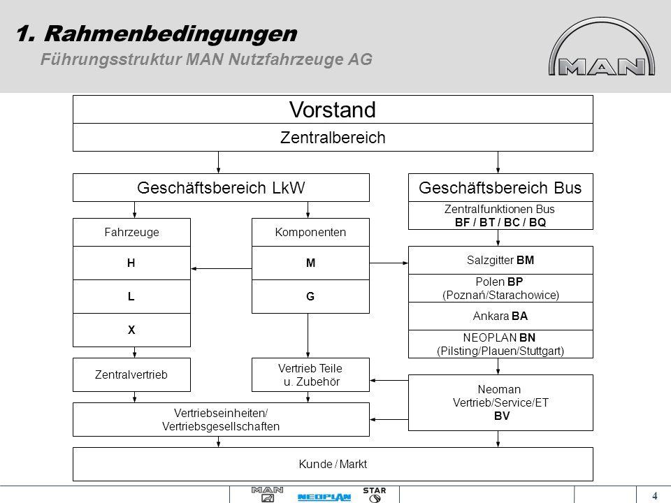 3 1. Rahmenbedingungen Vortrag an der Akademia Ekonomiczna am 18.11.2004 und 09.12.2004 in Posen