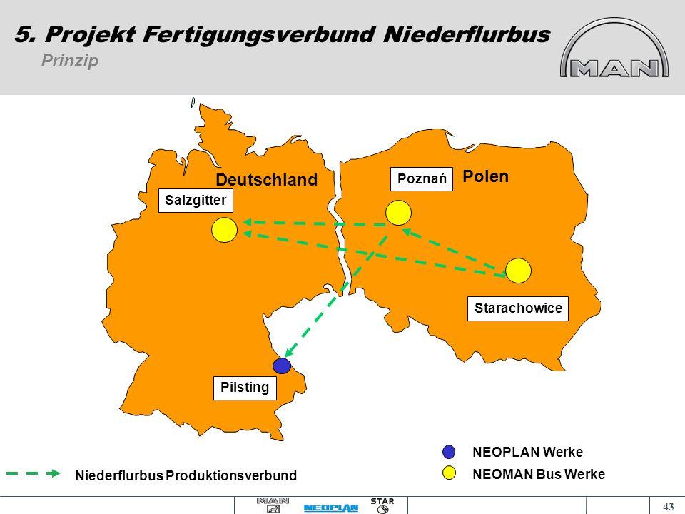 42 5. Projekt Fertigungsverbund Niederflurbus Vortrag an der Akademia Ekonomiczna am 18.11.2004 und 09.12.2004 in Posen