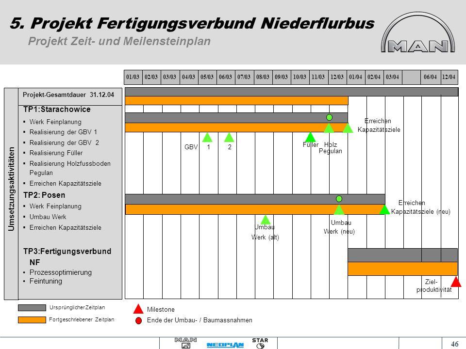 45 Projektbericht für Monat Juni 2004 5. Projekt Fertigungsverbund Niederflurbus Problemfelder: Ampelstatus und Begründung: * Maßnahmen: Entscheidungs
