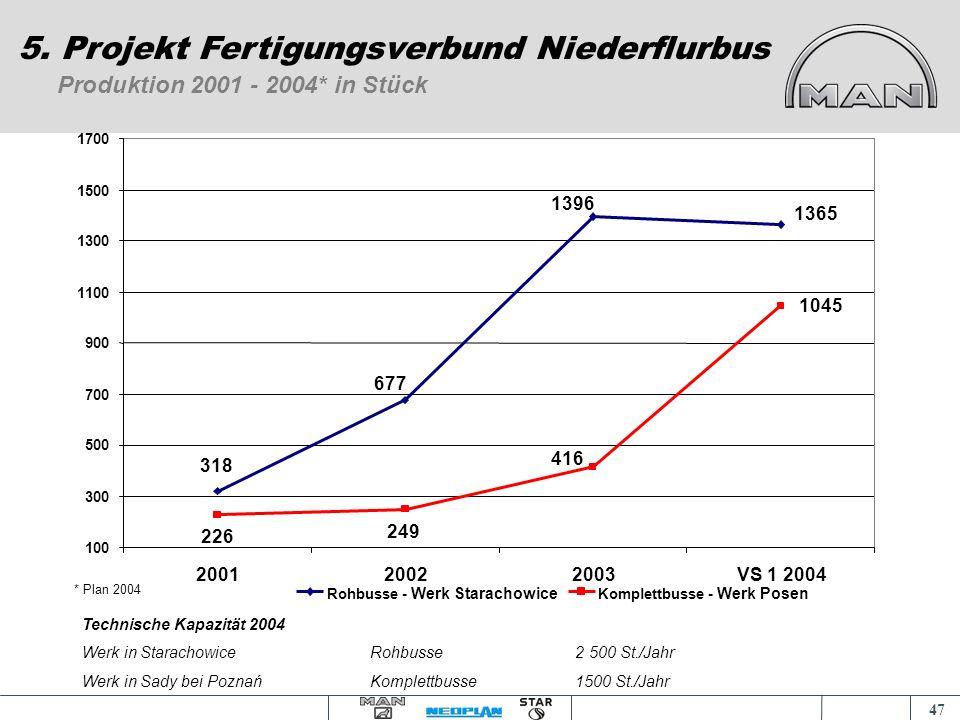 46 Projekt Zeit- und Meilensteinplan 5. Projekt Fertigungsverbund Niederflurbus 06/0412/0401/0302/0303/0304/0305/0306/0307/0308/0309/0310/0311/0312/03