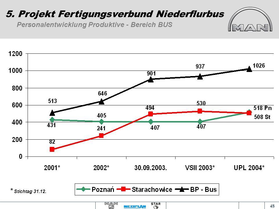 47 Produktion 2001 - 2004* in Stück 5. Projekt Fertigungsverbund Niederflurbus * Plan 2004 Technische Kapazität 2004 Werk in Starachowice Rohbusse 2 5