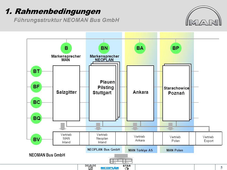4 Vorstand Zentralbereich Geschäftsbereich LkW FahrzeugeKomponenten HM Geschäftsbereich Bus Zentralfunktionen Bus BF / BT / BC / BQ Salzgitter BM Pole