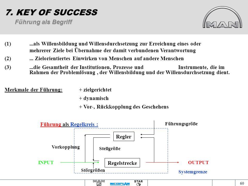 59 7. KEY OF SUCCESS FÜHRUNG bedeutet - den Wandel managen - zur Leistung motivieren - der Konflikt als Chance