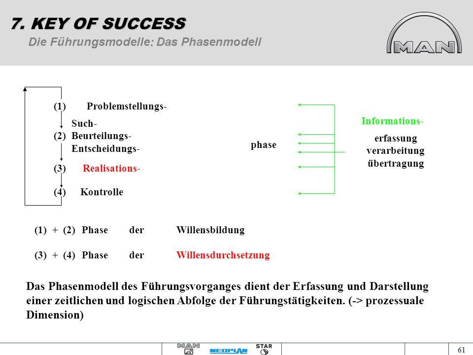 60 Führung als Begriff 7. KEY OF SUCCESS (1)...als Willensbildung und Willensdurchsetzung zur Erreichung eines oder mehrerer Ziele bei Übernahme der d