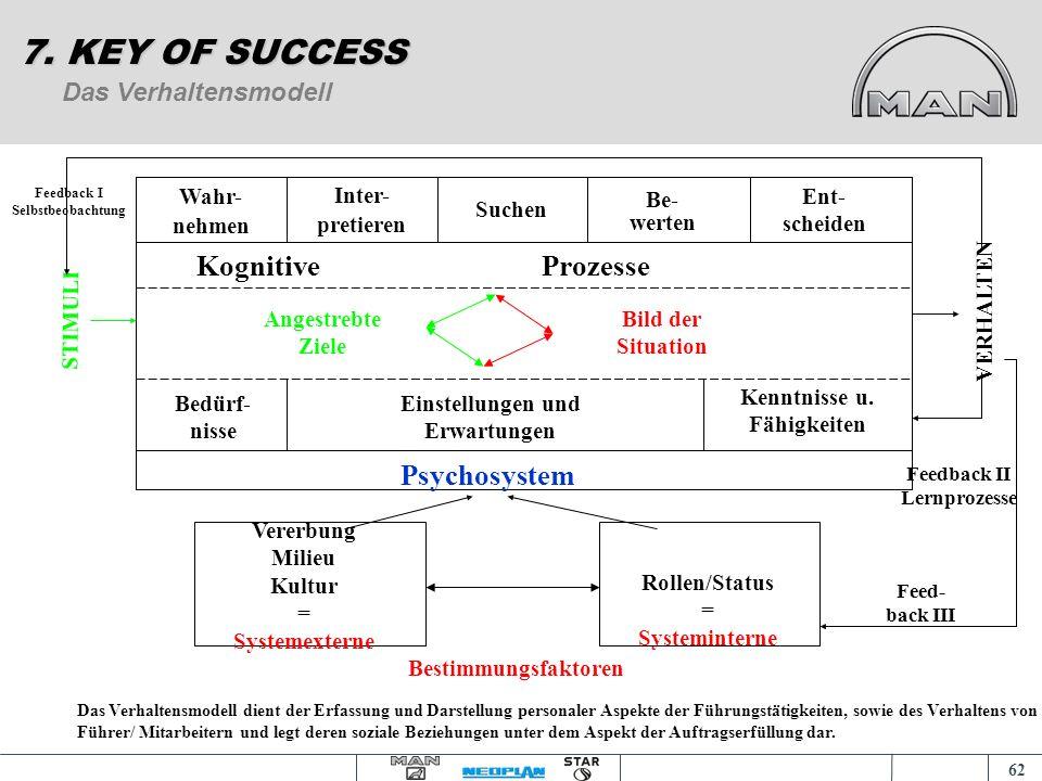61 : Die Führungsmodelle: Das Phasenmodell 7. KEY OF SUCCESS Problemstellungs- Such- Beurteilungs- Entscheidungs- Kontrolle Realisations- phase erfass