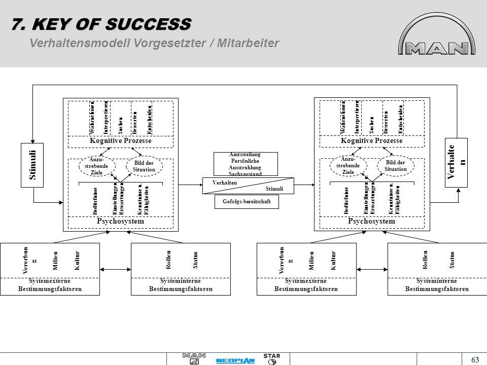 62 Das Verhaltensmodell 7. KEY OF SUCCESS Wahr- nehmen Inter- pretieren Suchen Be- werten Ent- scheiden KognitiveProzesse Psychosystem Angestrebte Zie