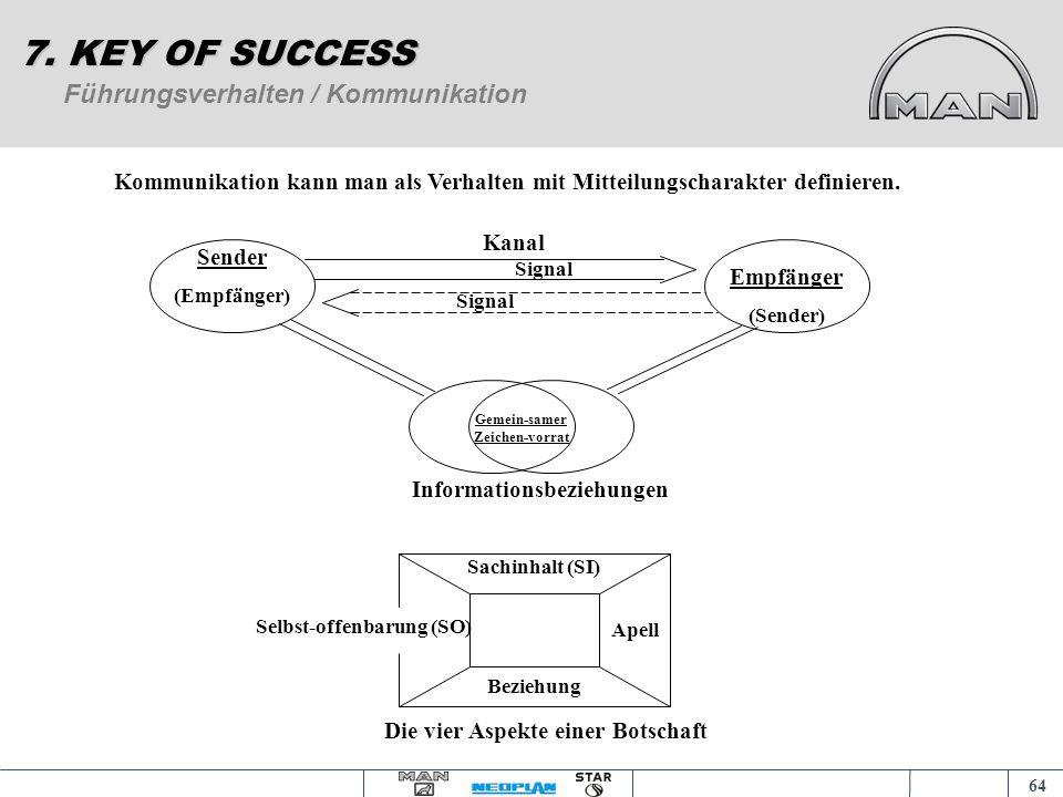 63 Verhaltensmodell Vorgesetzter / Mitarbeiter 7. KEY OF SUCCESS Systemexterne Bestimmungsfaktoren Vererbun g Milieu Kultur Systeminterne Bestimmungsf