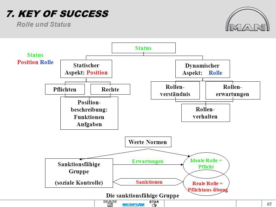 64 Führungsverhalten / Kommunikation 7. KEY OF SUCCESS Kommunikation kann man als Verhalten mit Mitteilungscharakter definieren. Sender (Empfänger) Em