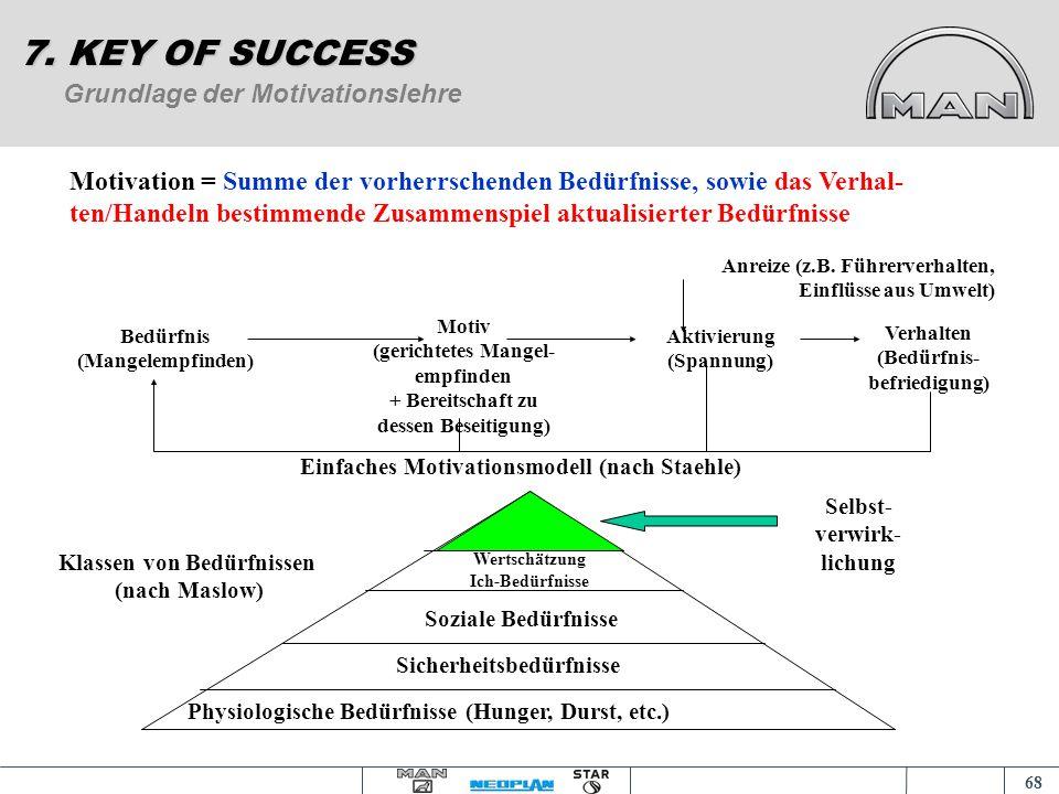 67 Konflikte, -Entstehung, Auswirkung u. Umgang 7. KEY OF SUCCESS = Kampf um Werte und um Anrecht auf erstrebten Status, auf Macht und Mittel, indem e