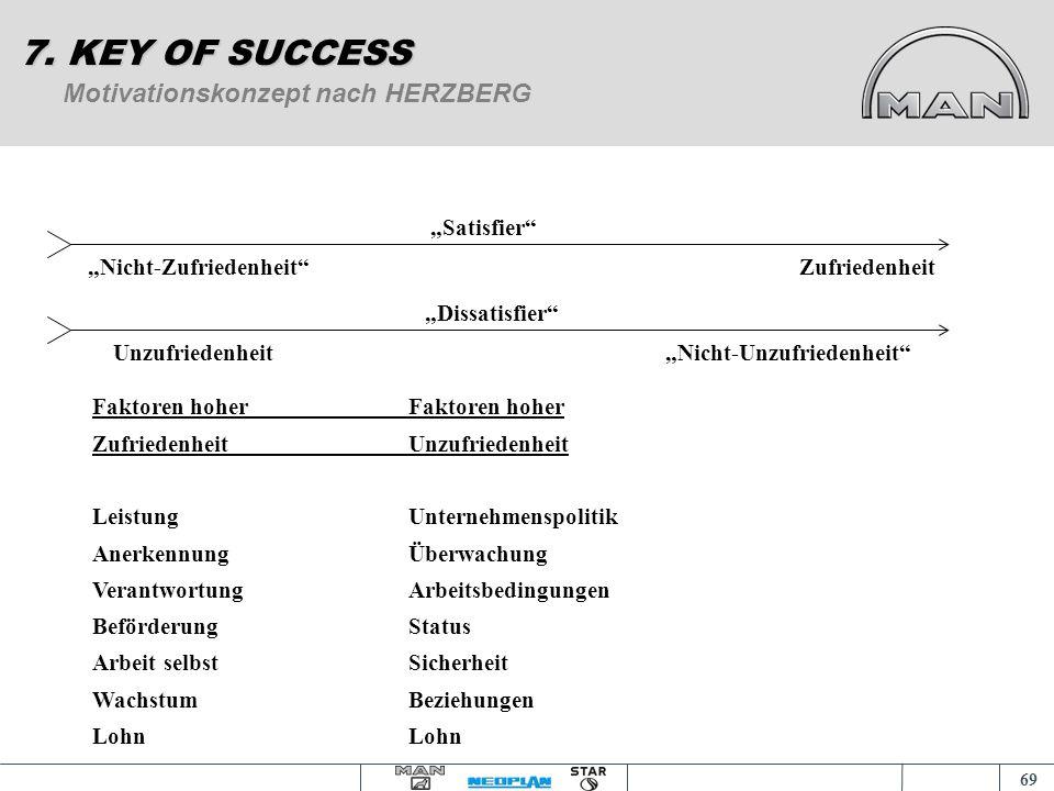 68 Grundlage der Motivationslehre 7. KEY OF SUCCESS Motivation = Summe der vorherrschenden Bedürfnisse, sowie das Verhal- ten/Handeln bestimmende Zusa