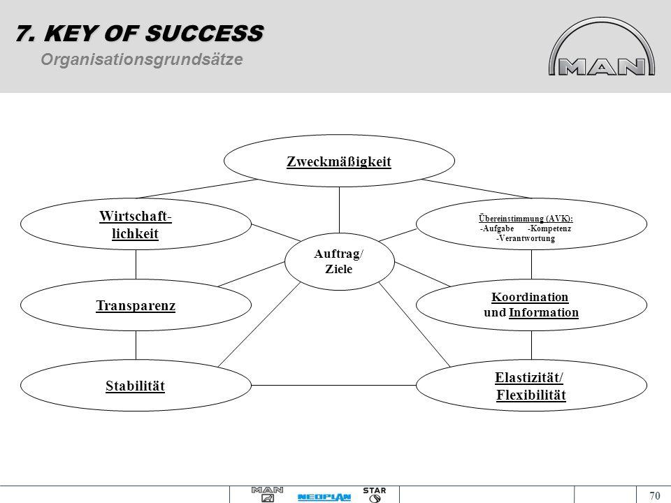 69 Motivationskonzept nach HERZBERG 7. KEY OF SUCCESS Satisfier Nicht-ZufriedenheitZufriedenheit Dissatisfier UnzufriedenheitNicht-Unzufriedenheit Fak