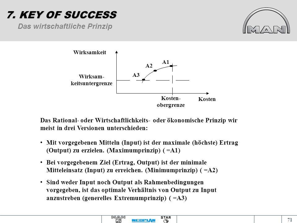 70 Organisationsgrundsätze 7. KEY OF SUCCESS Zweckmäßigkeit Wirtschaft- lichkeit Transparenz Stabilität Koordination und Information Elastizität/ Flex