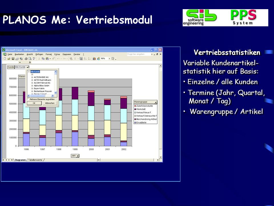 PLANOS Me: Vertriebsmodul Vertriebsstatistiken Variable Kundenartikel- statistik hier auf Basis: Einzelne / alle Kunden Termine (Jahr, Quartal, Monat