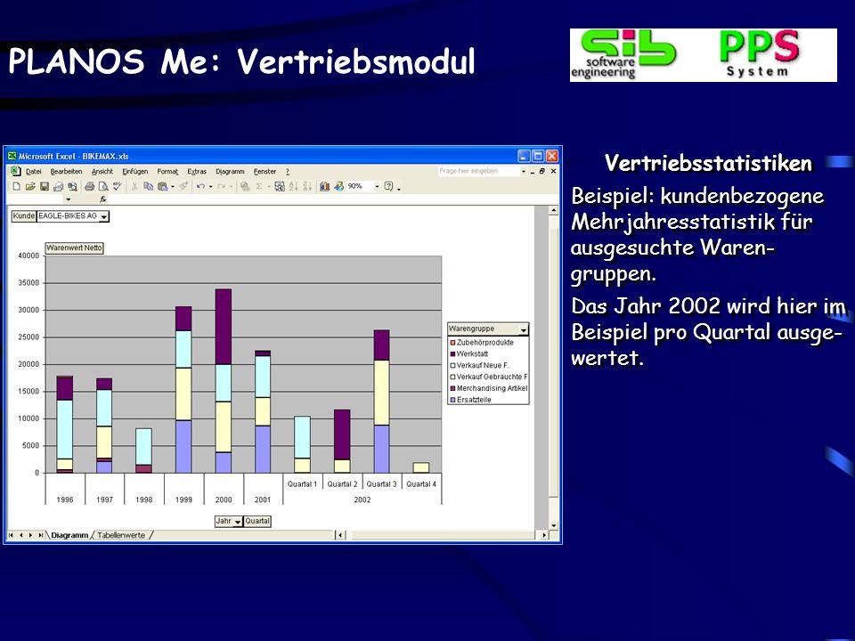 PLANOS Me: Vertriebsmodul Vertriebsstatistiken Beispiel: kundenbezogene Mehrjahresstatistik für ausgesuchte Waren- gruppen. Das Jahr 2002 wird hier im