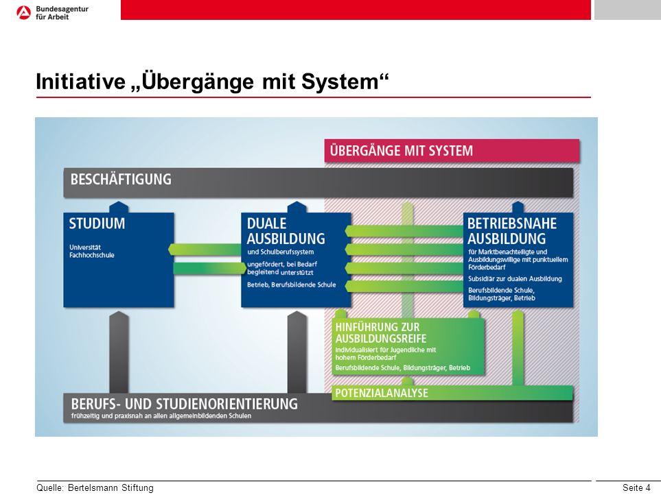 Seite 4 Initiative Übergänge mit System Quelle: Bertelsmann Stiftung