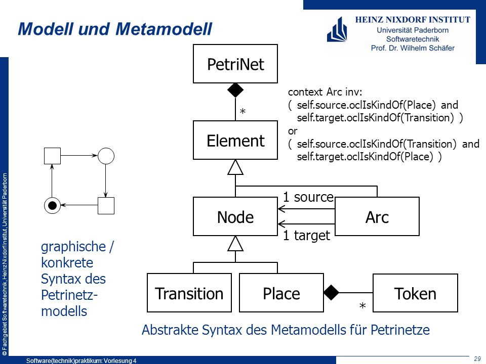 © Fachgebiet Softwaretechnik, Heinz Nixdorf Institut, Universität Paderborn Modell und Metamodell graphische / konkrete Syntax des Petrinetz- modells PlaceTransition 1 source 1 target Arc * PetriNet context Arc inv: (self.source.oclIsKindOf(Place) and self.target.oclIsKindOf(Transition) ) or (self.source.oclIsKindOf(Transition) and self.target.oclIsKindOf(Place) ) Token * Node Element Abstrakte Syntax des Metamodells für Petrinetze 29 Software(technik)praktikum: Vorlesung 4