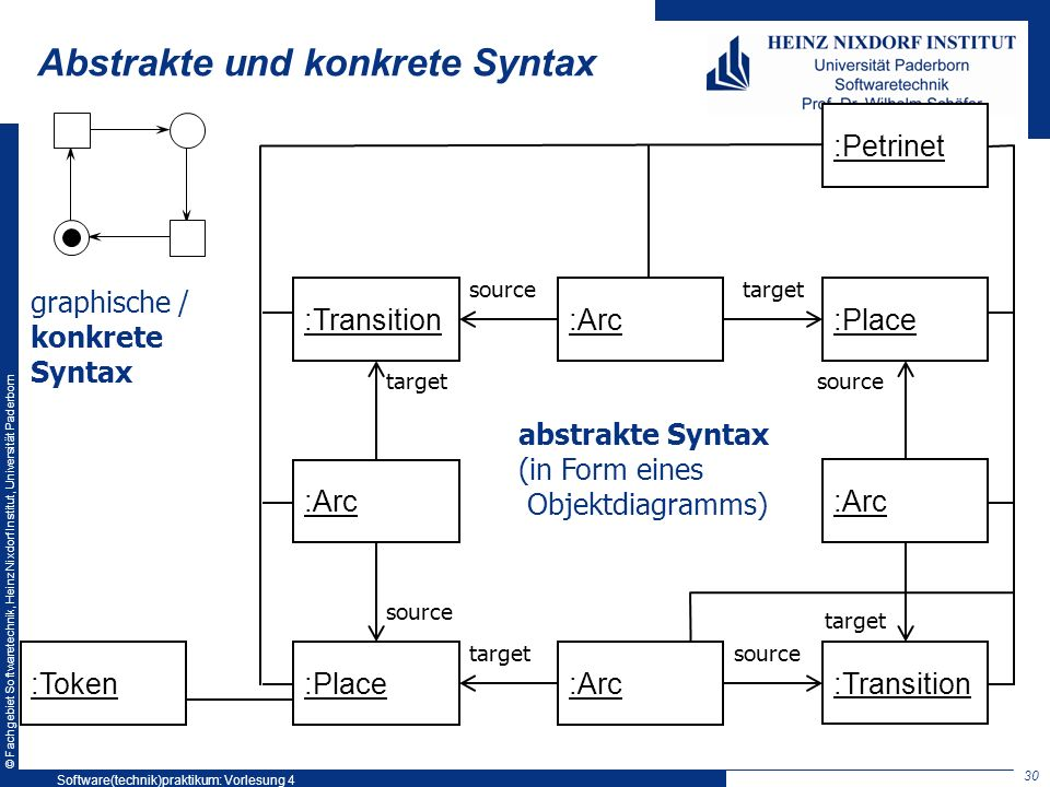 © Fachgebiet Softwaretechnik, Heinz Nixdorf Institut, Universität Paderborn Abstrakte und konkrete Syntax :Place :Transition :Arc :Transition :Place :