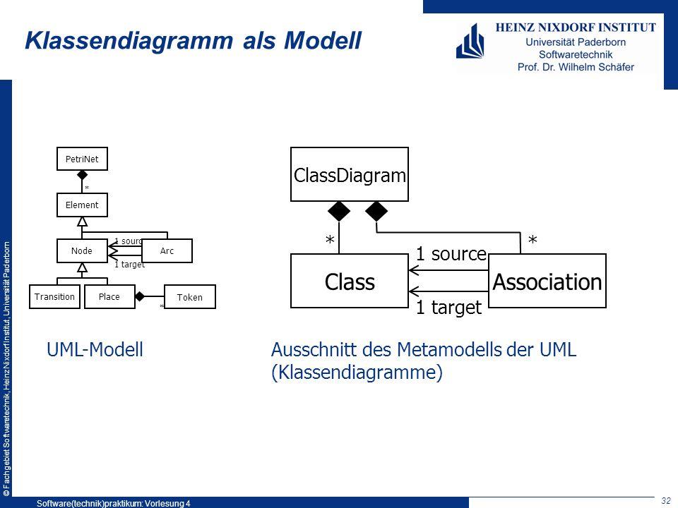 © Fachgebiet Softwaretechnik, Heinz Nixdorf Institut, Universität Paderborn Klassendiagramm als Modell 1 source 1 target AssociationClass ClassDiagram