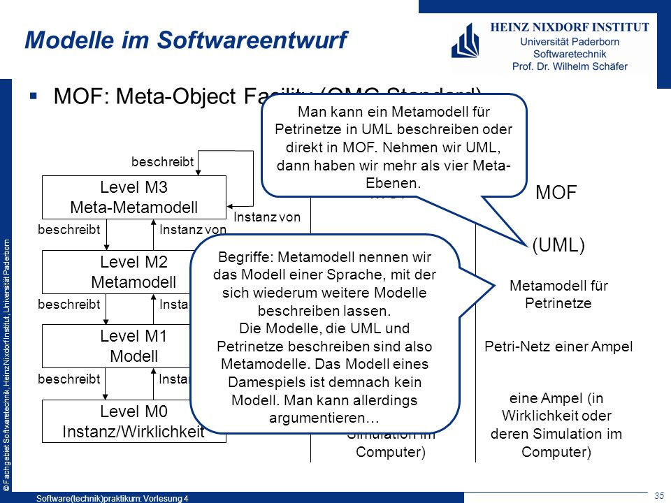 © Fachgebiet Softwaretechnik, Heinz Nixdorf Institut, Universität Paderborn Modelle im Softwareentwurf MOF: Meta-Object Facility (OMG Standard) Level M3 Meta-Metamodell Level M2 Metamodell Level M1 Modell Level M0 Instanz/Wirklichkeit beschreibt Instanz von beschreibt MOF UML Modell eines Dame-Spiels ein Dame-Spiel (z.B.