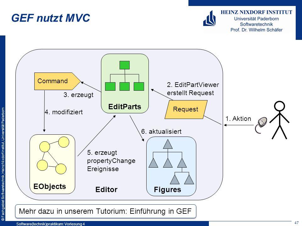 © Fachgebiet Softwaretechnik, Heinz Nixdorf Institut, Universität Paderborn GEF nutzt MVC EObjects Figures EditParts 2. EditPartViewer erstellt Reques