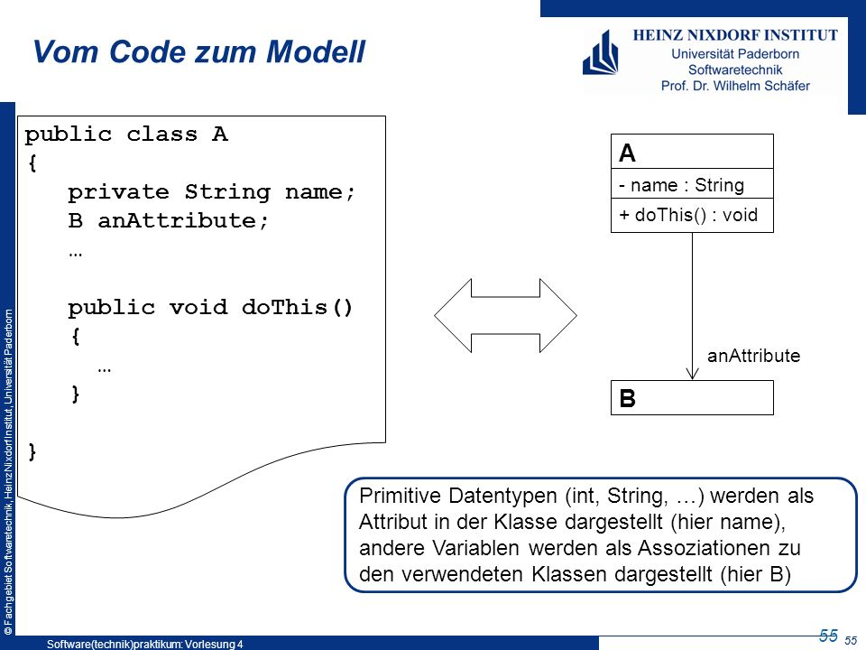 © Fachgebiet Softwaretechnik, Heinz Nixdorf Institut, Universität Paderborn 55 Vom Code zum Modell A public class A { private String name; B anAttribute; … public void doThis() { … } } B - name : String + doThis() : void anAttribute Primitive Datentypen (int, String, …) werden als Attribut in der Klasse dargestellt (hier name), andere Variablen werden als Assoziationen zu den verwendeten Klassen dargestellt (hier B) 55 Software(technik)praktikum: Vorlesung 4