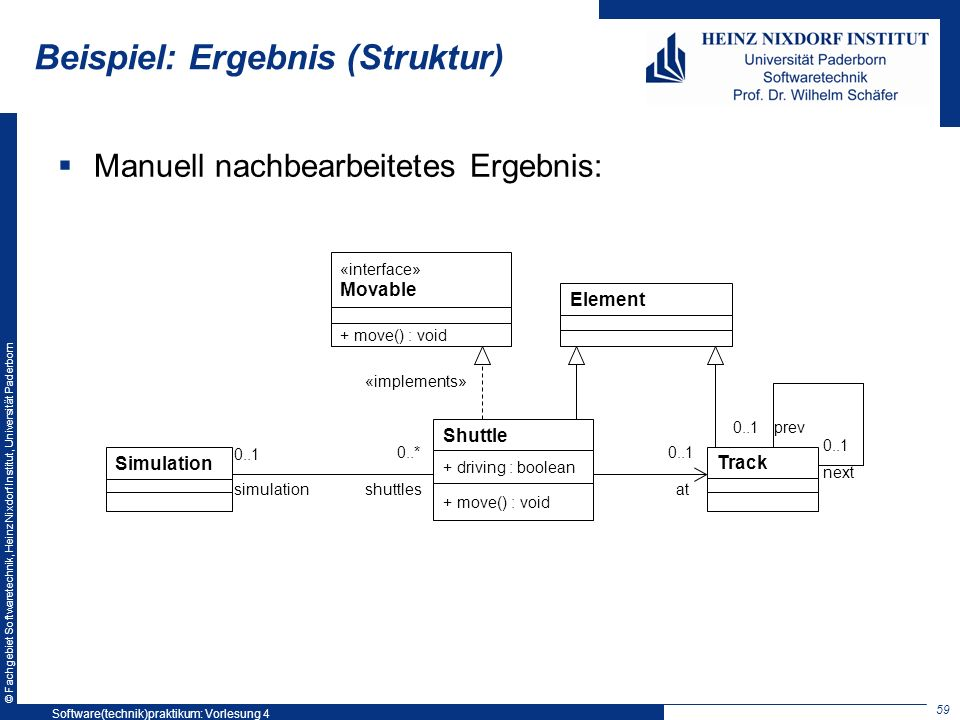 © Fachgebiet Softwaretechnik, Heinz Nixdorf Institut, Universität Paderborn Beispiel: Ergebnis (Struktur) Manuell nachbearbeitetes Ergebnis: Simulation Shuttle + driving : boolean + move() : void Element «interface» Movable + move() : void «implements» simulationshuttles 0..1 0..*0..1 at Track prev next 0..1 59 Software(technik)praktikum: Vorlesung 4