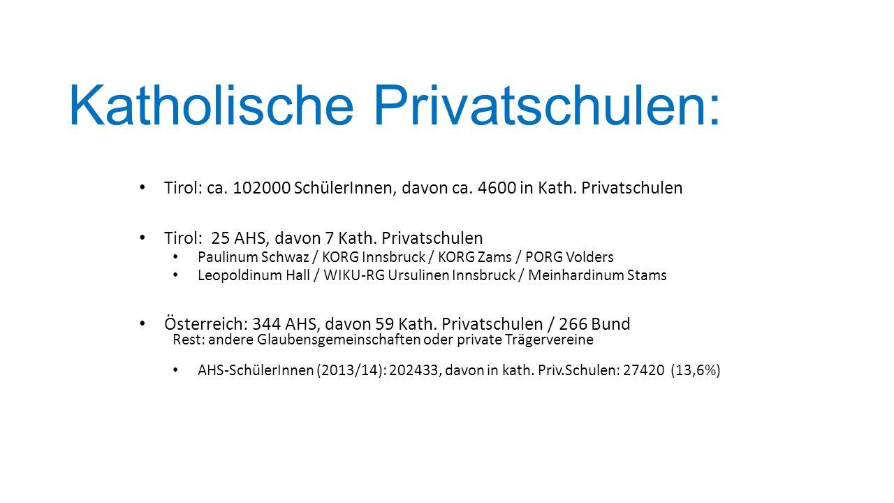 Katholische Privatschulen: Tirol: ca. 102000 SchülerInnen, davon ca. 4600 in Kath. Privatschulen Tirol: 25 AHS, davon 7 Kath. Privatschulen Paulinum S
