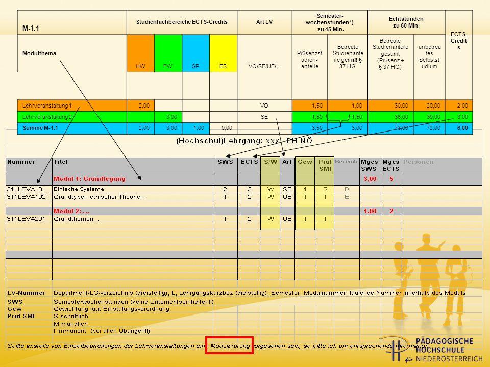 M-1.1 Studienfachbereiche ECTS-CreditsArt LV Semester- wochenstunden *) zu 45 Min.