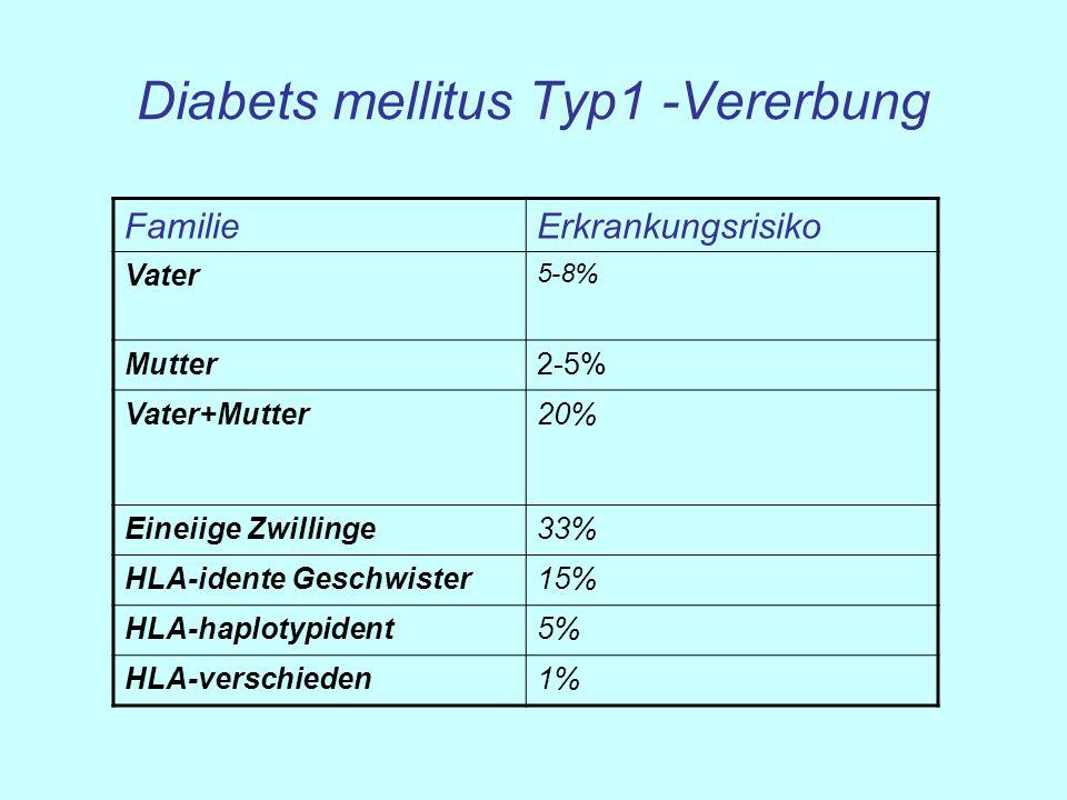 Diabets mellitus Typ1 -Vererbung FamilieErkrankungsrisiko Vater 5-8% Mutter2-5% Vater+Mutter20% Eineiige Zwillinge33% HLA-idente Geschwister15% HLA-ha