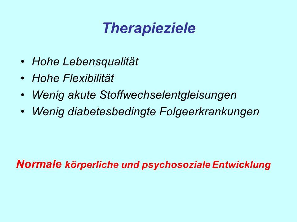 Therapieziele Hohe Lebensqualität Hohe Flexibilität Wenig akute Stoffwechselentgleisungen Wenig diabetesbedingte Folgeerkrankungen Normale körperliche
