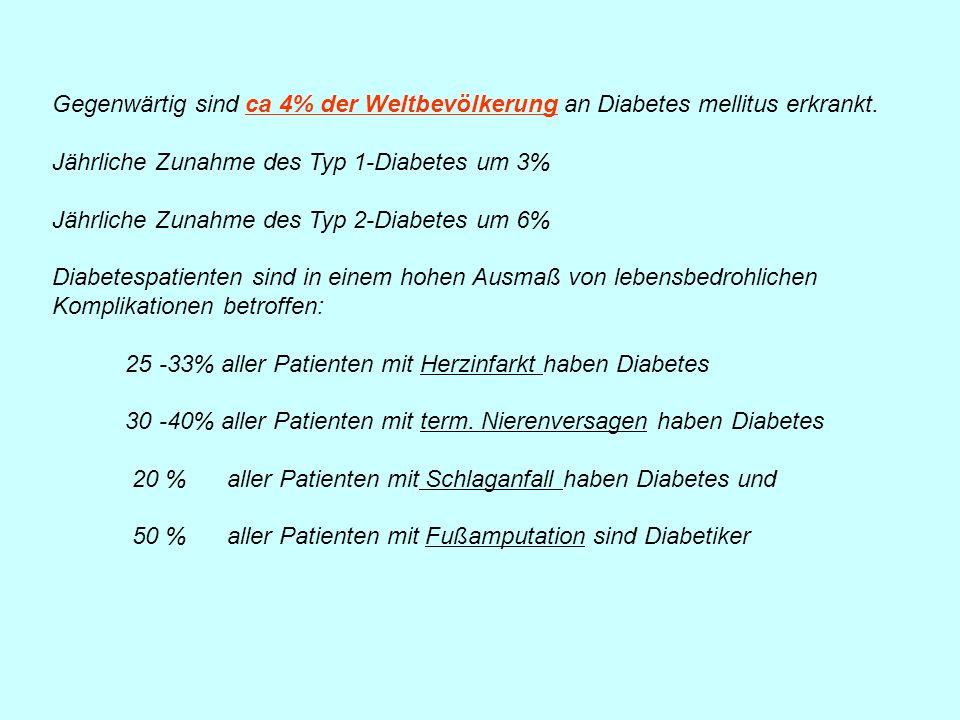 Gegenwärtig sind ca 4% der Weltbevölkerung an Diabetes mellitus erkrankt. Jährliche Zunahme des Typ 1-Diabetes um 3% Jährliche Zunahme des Typ 2-Diabe
