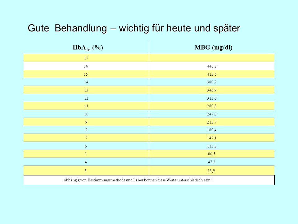 HbA 1c (%) MBG (mg/dl) 17 16 446,8 15 413,5 14380,2 13346,9 12313,6 11280,3 10247,0 9213,7 8180,4 7147,1 6 113,8 5 80,5 4 47,2 3 13,9 abhängig von Bes