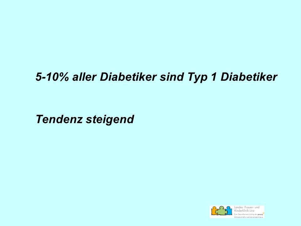5-10% aller Diabetiker sind Typ 1 Diabetiker Tendenz steigend