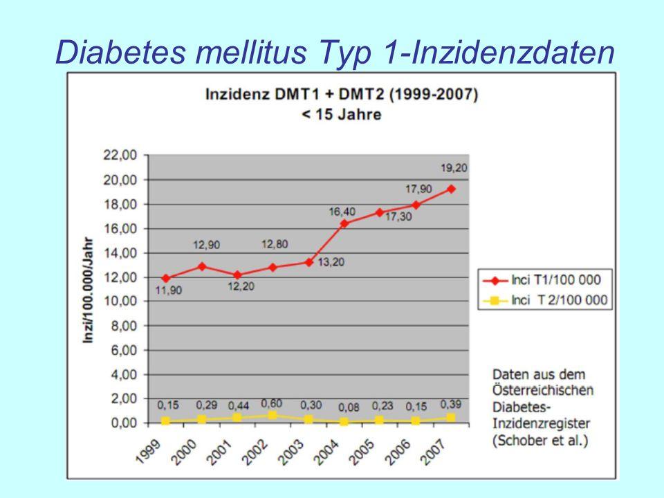 Schema: Wirkungsprofile verschiedener Insuline 0 6 12 18 24 Zeit (h) Insulinspiegel ( E/ml) Diese Wirkungsprofile sind gemessen unter Standardbedingungen und stellen nur eine Orientierung dar.