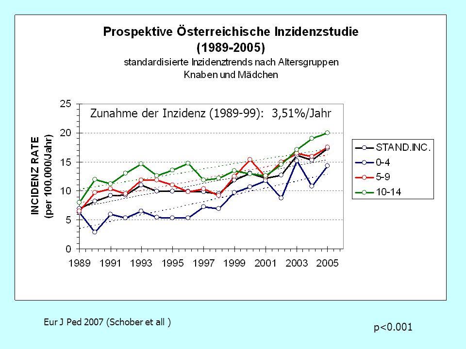p<0.001 Zunahme der Inzidenz (1989-99): 3,51%/Jahr Eur J Ped 2007 (Schober et all )
