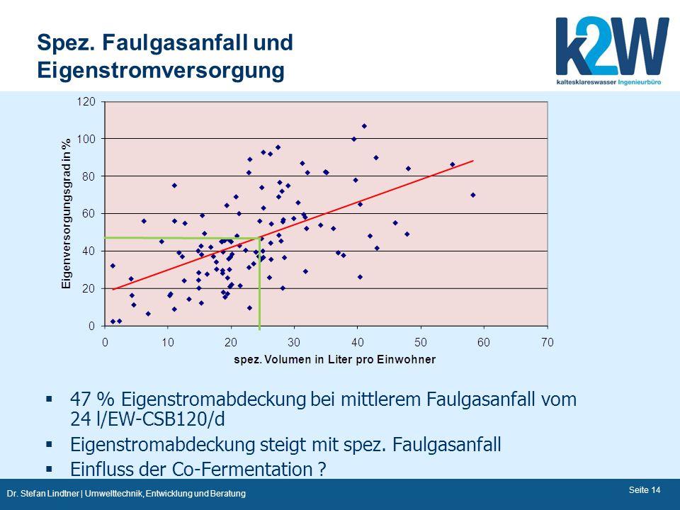 Dr. Stefan Lindtner | Umwelttechnik, Entwicklung und Beratung Spez. Faulgasanfall und Eigenstromversorgung Seite 14 47 % Eigenstromabdeckung bei mittl