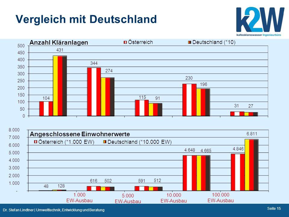Dr. Stefan Lindtner | Umwelttechnik, Entwicklung und Beratung Vergleich mit Deutschland Seite 15 1.000 EW-Ausbau 10.000 EW-Ausbau 100.000 EW-Ausbau 5.