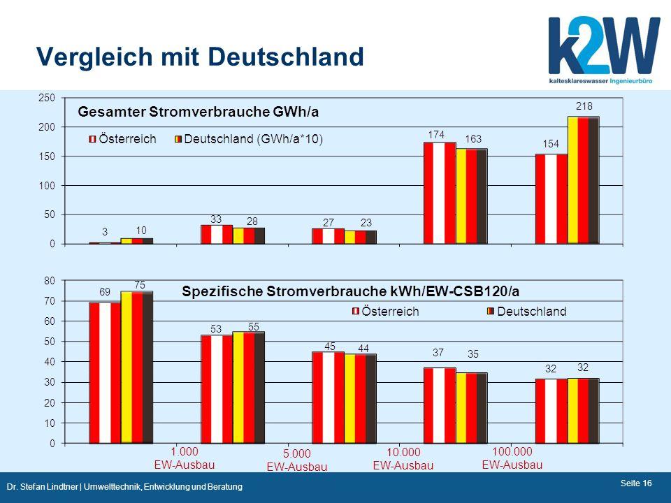 Dr. Stefan Lindtner | Umwelttechnik, Entwicklung und Beratung Vergleich mit Deutschland Seite 16 1.000 EW-Ausbau 10.000 EW-Ausbau 100.000 EW-Ausbau 5.