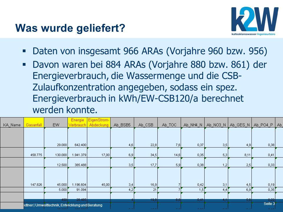 Dr. Stefan Lindtner | Umwelttechnik, Entwicklung und Beratung Seite 3 Was wurde geliefert? Daten von insgesamt 966 ARAs (Vorjahre 960 bzw. 956) Davon