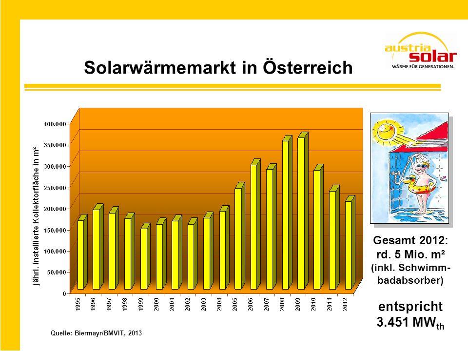 Solarwärmemarkt in Österreich Quelle: Biermayr/BMVIT, 2013 Gesamt 2012: rd. 5 Mio. m² (inkl. Schwimm- badabsorber) entspricht 3.451 MW th