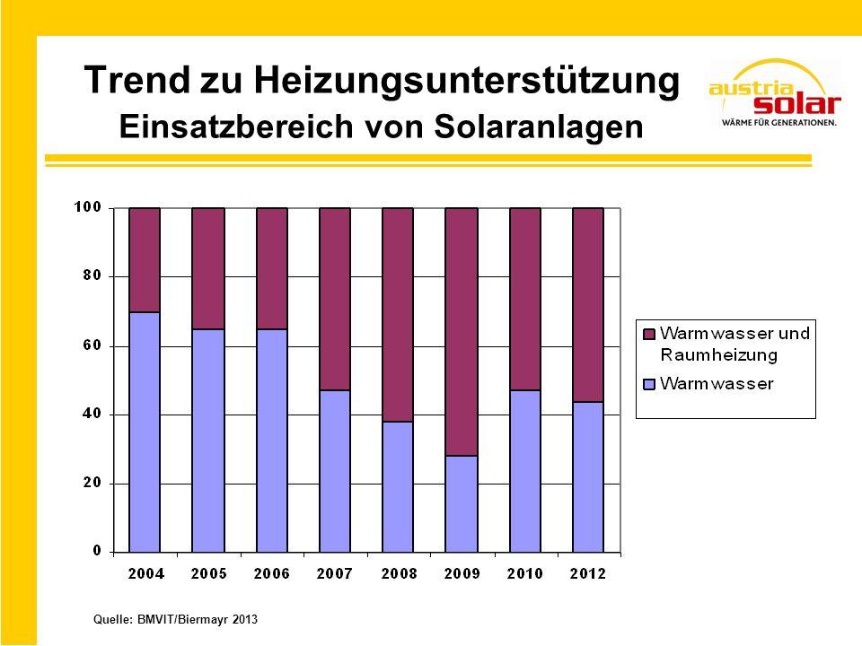 Trend zu Heizungsunterstützung Einsatzbereich von Solaranlagen Quelle: BMVIT/Biermayr 2013