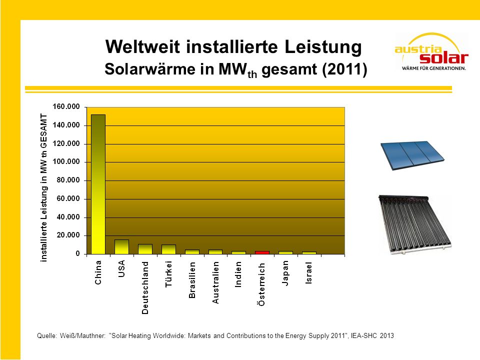 Weltweit installierte Leistung Solarwärme in MW th gesamt (2011) Quelle: Weiß/Mauthner: Solar Heating Worldwide: Markets and Contributions to the Energy Supply 2011 , IEA-SHC 2013