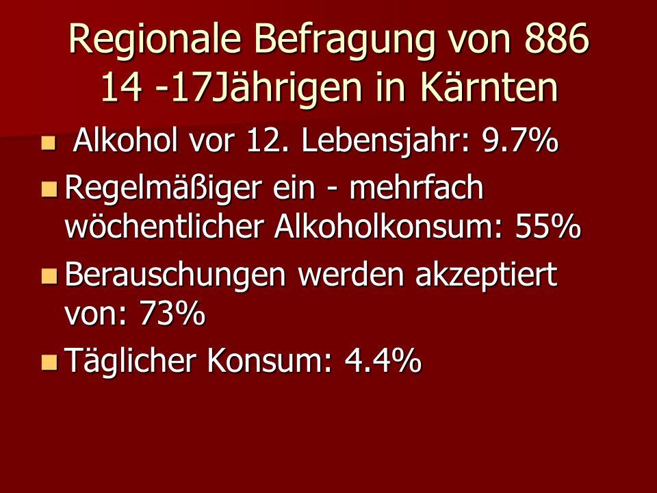 Regionale Befragung von 886 14 -17Jährigen in Kärnten Alkohol vor 12.