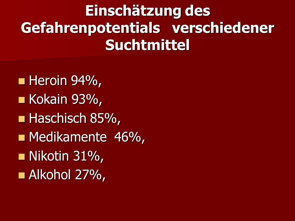 Scholz - LKH Villach Häufige konkrete Abwehrstrategien bei Alkoholkranken Häufige konkrete Abwehrstrategien bei Alkoholkranken Verleugnung von Alkoholüberkonsum bzw.