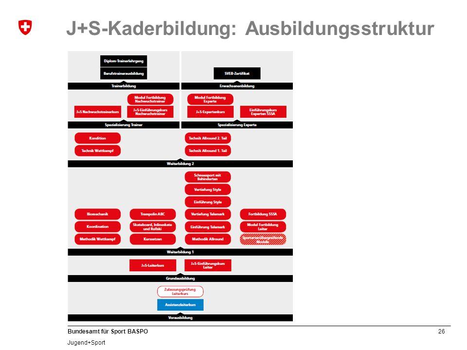 26 Bundesamt für Sport BASPO Jugend+Sport J+S-Kaderbildung: Ausbildungsstruktur